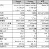 Huawei GR5・honor 6 Plus、CPU・デザインの概要比較
